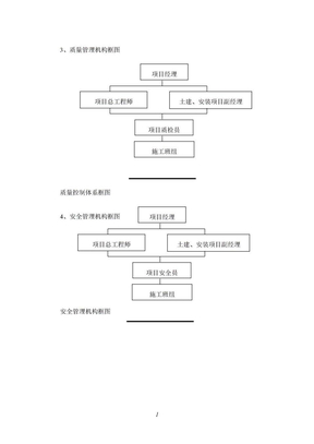 质量管理机构框图等.doc