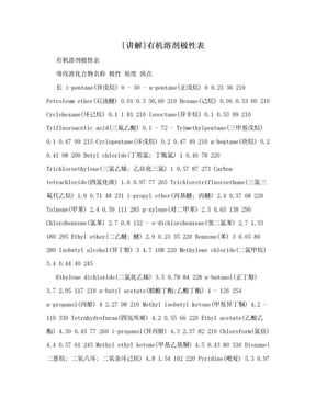 [讲解]有机溶剂极性表.doc