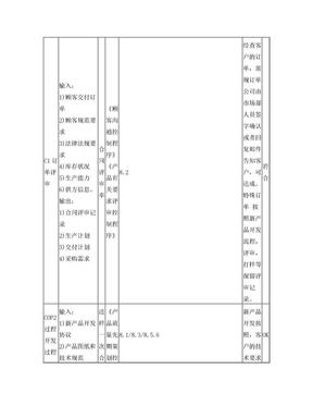 ISO9001-2015内审检查表(过程方法).doc