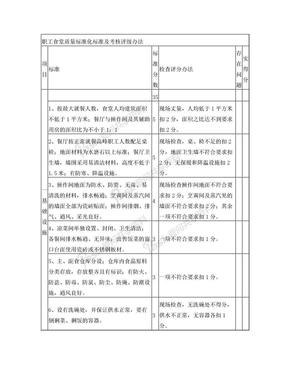 职工食堂质量标准化标准及考核评级办法.doc