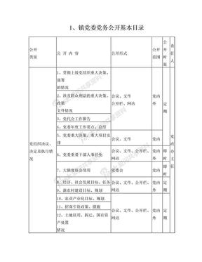 党组织党务公开目录编制.doc