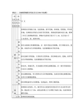 附录三  土地利用现状分类及含义(1984年标准).doc
