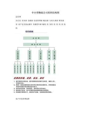 中小型物流公司组织结构图.doc