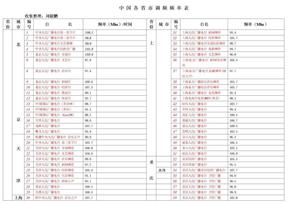 中国各省市调频频率表.doc