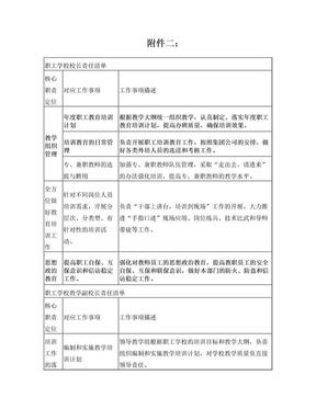 职工学校责任清单与权利清单.doc