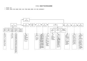 房地产项目流程图.doc