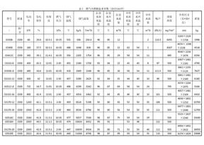 表1  燃气内燃机技术参数 (1).doc