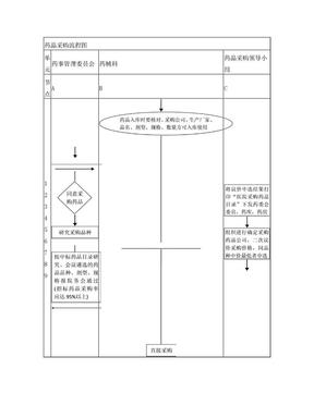 药品采购流程图.doc