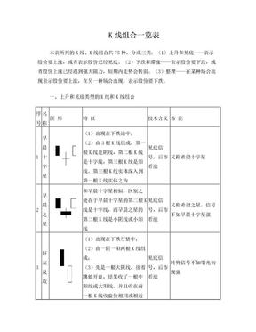 股市操练大全之K线组合一览表(修正版).doc