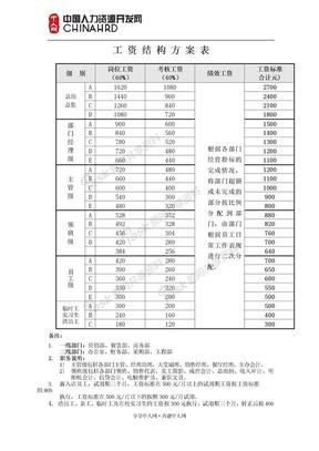 薪资结构表某酒店工资结构方案表.doc