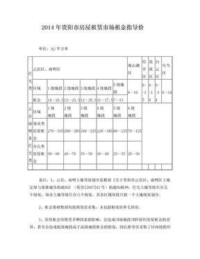 2014年贵阳市房屋租赁市场租金指导价.doc