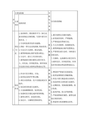 汽车吊风险源辨识.doc