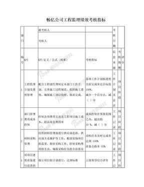 工程部监理绩效考核指标.doc