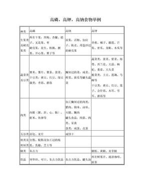 高磷,高钾,高钠食物举例.doc