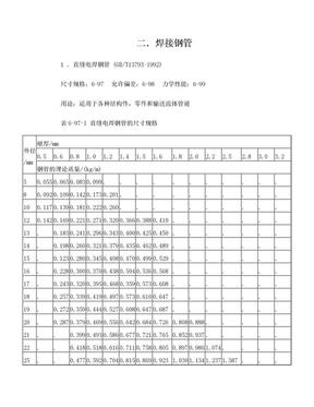 直缝电焊钢管 (GB T13793-1992).doc
