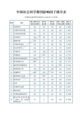 中国社会科学期刊影响因子排序表(2004).doc