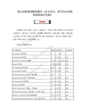 常见有机化合物极性列表.doc