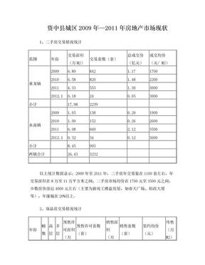 资中县城区房地产市场现状.doc