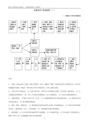 发展党员工作流程图(一).doc