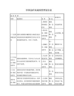 中国金矿床成因类型划分表.doc