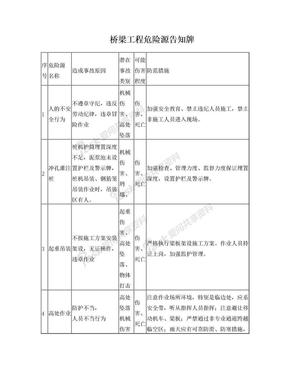 桥梁工程危险源告知牌.doc