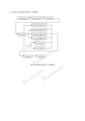 2.6.4通风与空调设备安装施工工艺流程图.doc