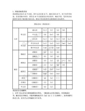英语音标发音表及发音规则[1].doc