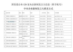 120家央企发言人信息手机号.doc