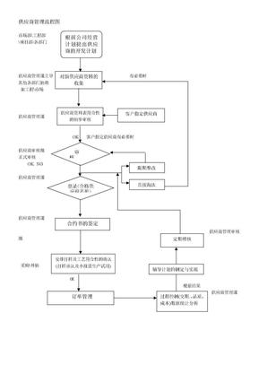 供应商管理流程图.doc