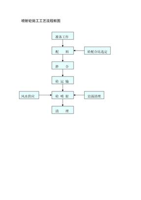 喷射砼施工工艺流程框图.doc