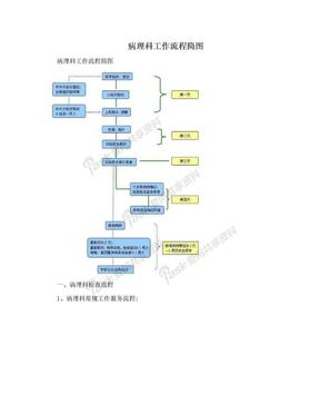 病理科工作流程简图.doc