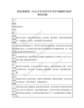 乡村少年宫目标管理责任制.doc