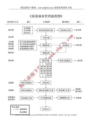 2672-《质量成本管理流程图》o.doc