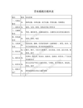 营业税税目税率表.doc