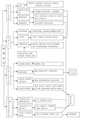 管理会计框架图.doc