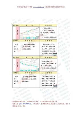 均线系统的25种经典形态及策略.doc