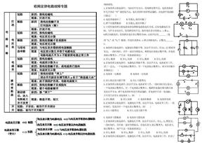电路故障专题(精品).doc