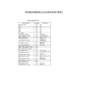 常用缓冲液配制方法及缓冲范围[精彩].doc