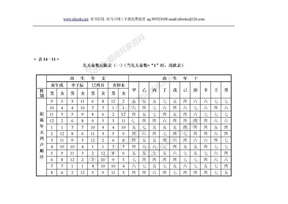 陈抟神数秘旨03铁板表.doc