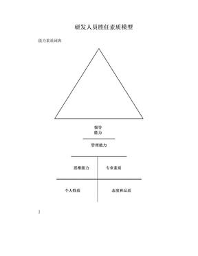 华为研发人员胜任素质模型.doc
