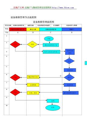 设备维修管理节点流程图.doc