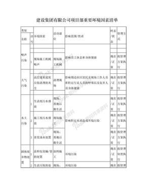 建筑工程环境因素清单及评价.doc