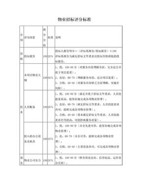 物业招标评分标准.doc