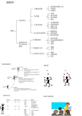 455 麦肯锡内部培训 咨询顾问必备宝典-技能表.ppt