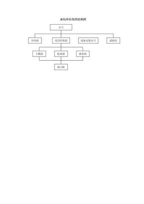 组织结构图-承包单位组织结构图.doc
