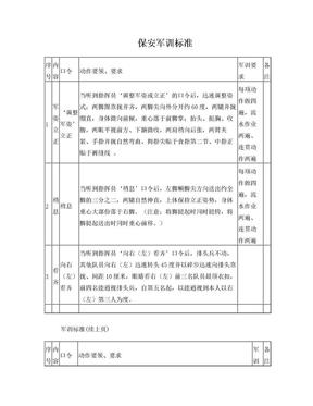 保安军训考核评分标准.doc