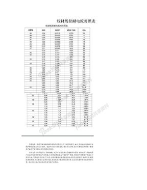 线材线径耐电流对照表.doc
