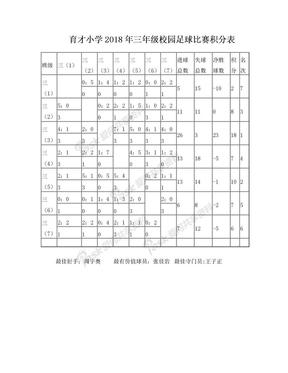 三年级足球比赛积分表.doc