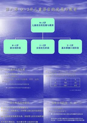 0~3岁儿童语言的发展与教育- 华东师范大学-精品课程网