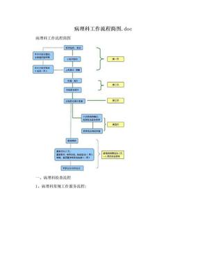 病理科工作流程简图.doc.doc